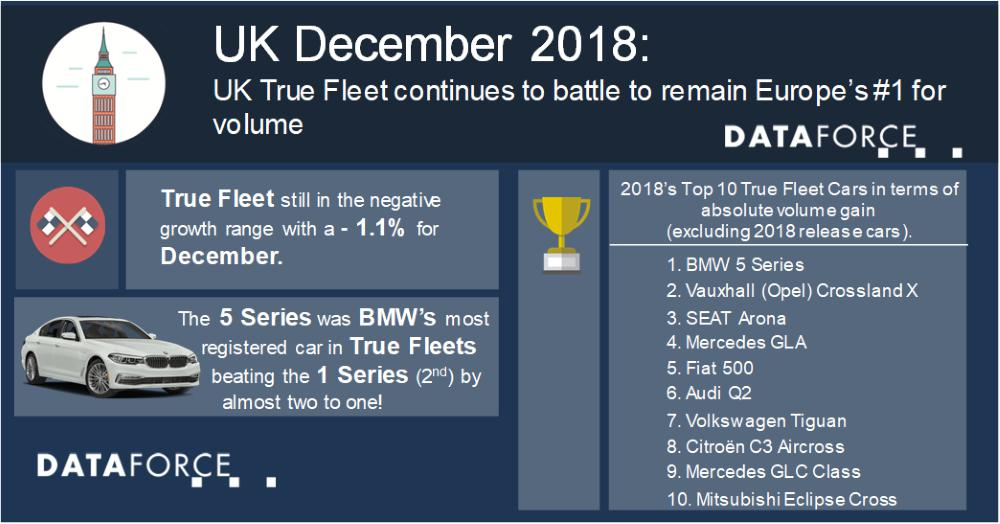 UK True Fleet continues to battle to remain Europe's #1
