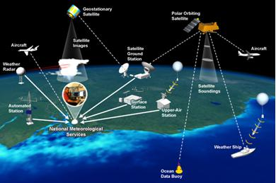 Aviation Weather Forecasting Services Market