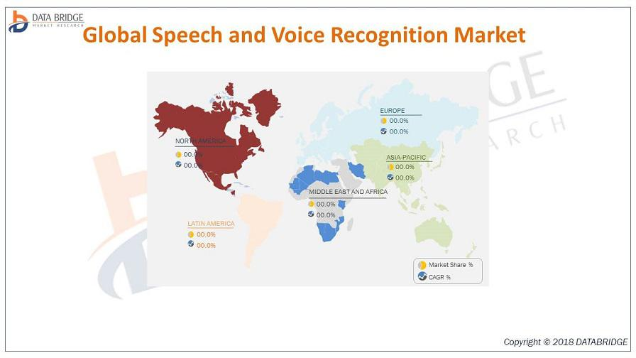 Global Speech and Voice Recognition Market–