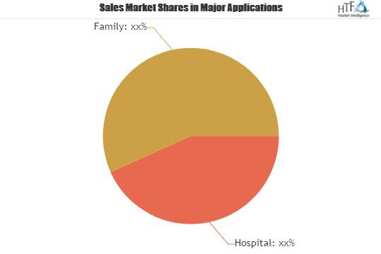 Ready-to-use Therapeutic Food (RUTF) Market