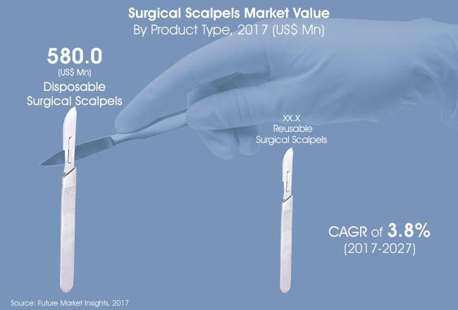 Surgical Scalpels Market 2017 - 2027 By Top Players  