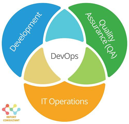 DevOps Market Thriving Globally Due to the Increase in Adoption