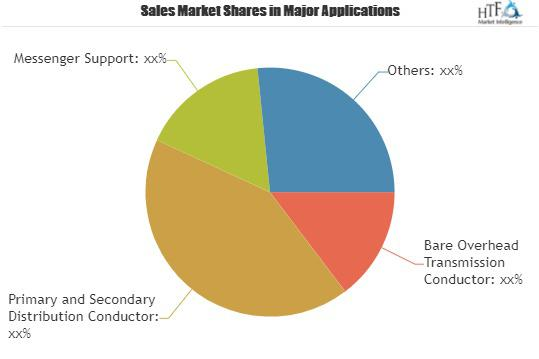 Augmentative and Alternative Communication (AAC) Market