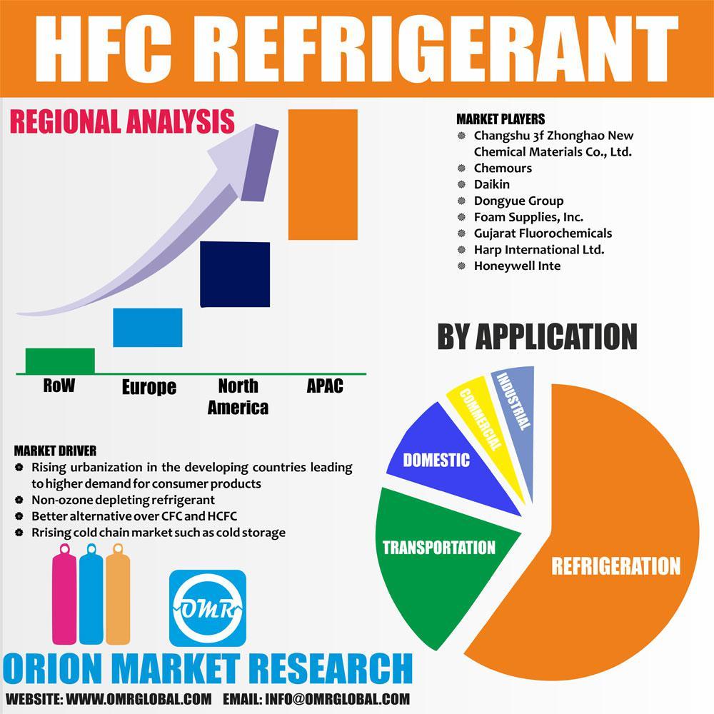Global HFC Refrigerant Market