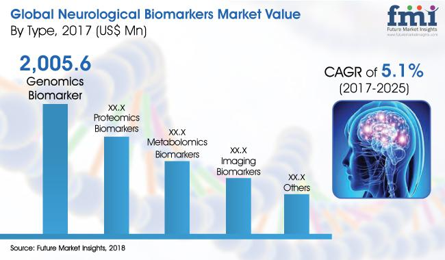 Neurological Biomarkers Market Size Worth US$ 8,700 Mn by the End