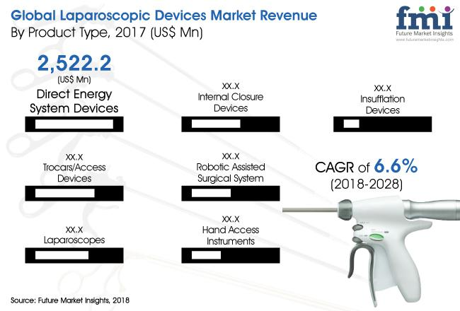 Laparoscopic Devices Market Expected to Increase at a CAGR 6.6%
