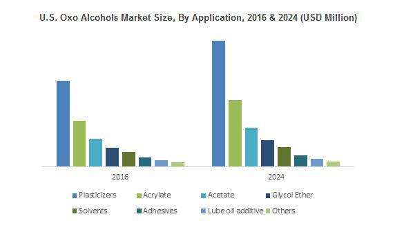 Oxo Alcohols Market