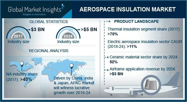 Aerospace Insulation Market