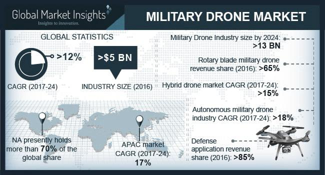 Military Drone/Unmanned Aerial Vehicle (UAV) Market