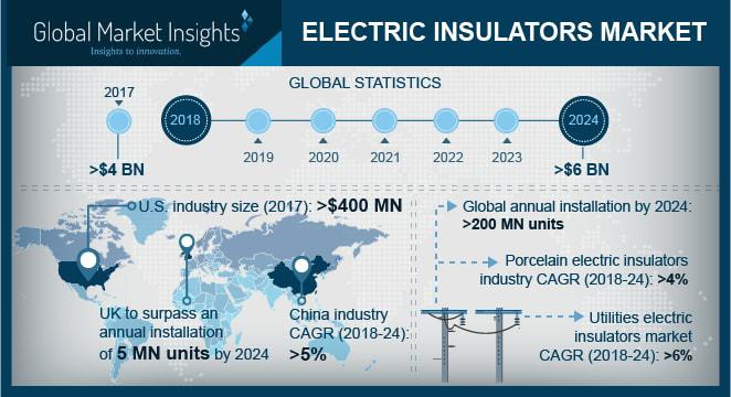 Electric Insulator Market