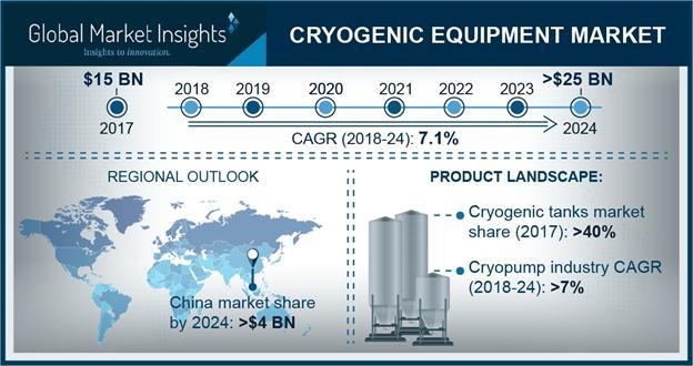 Cryogenic Equipment Market