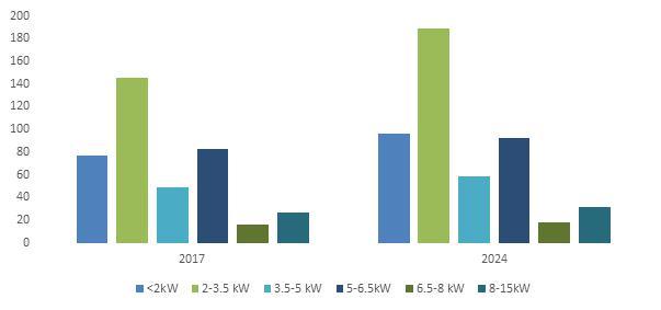 U.S. Portable Generators Market Notable industry players