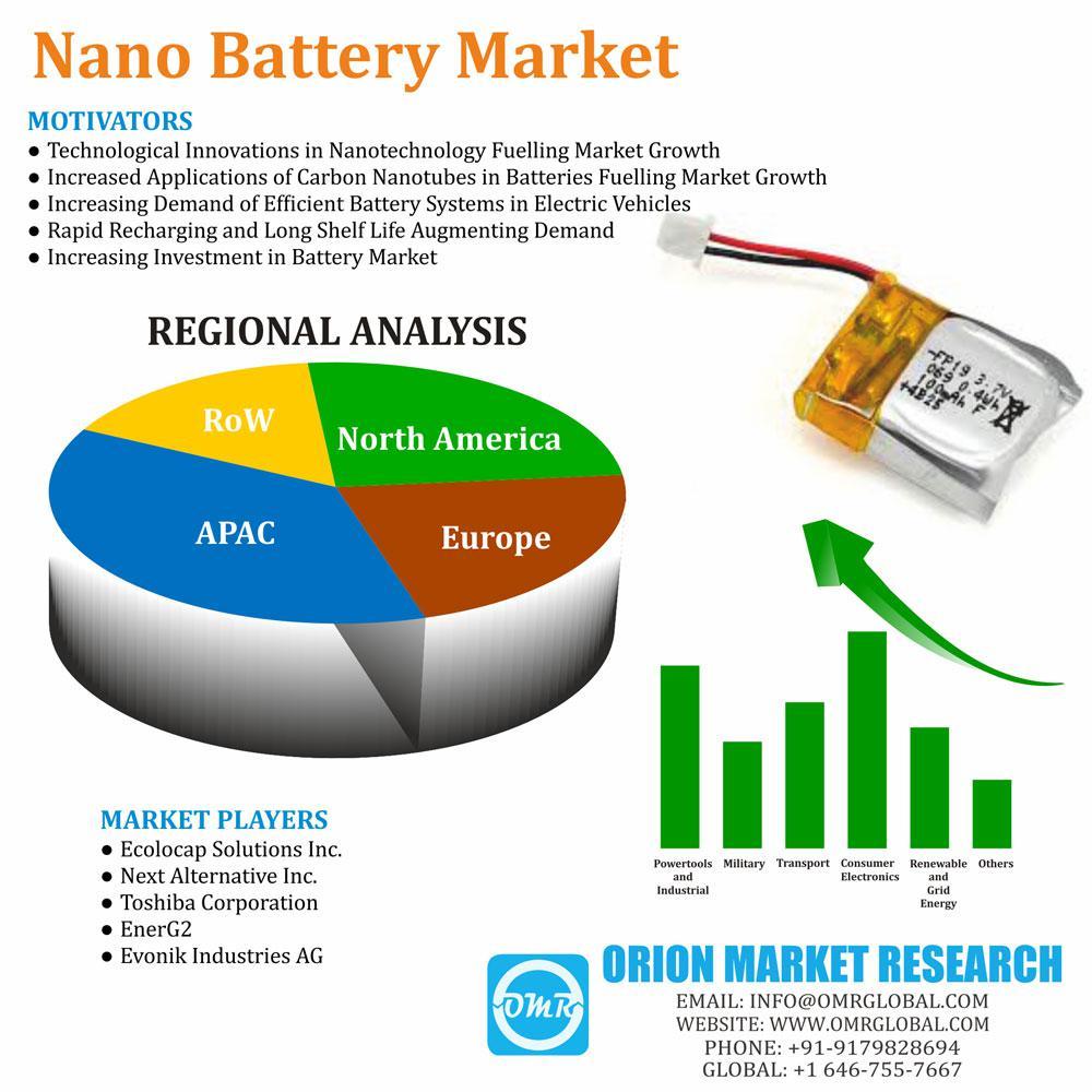 Global Nano Battery Market