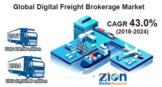 Global Digital Freight Brokerage Market Will Grow Over CAGR