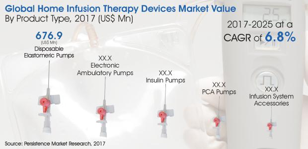 Home Infusion Therapy Devices Market