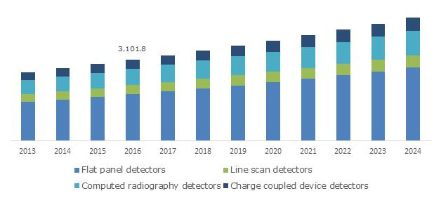 U.S. Medical X-ray Market, By Product, 2016 (USD Million)