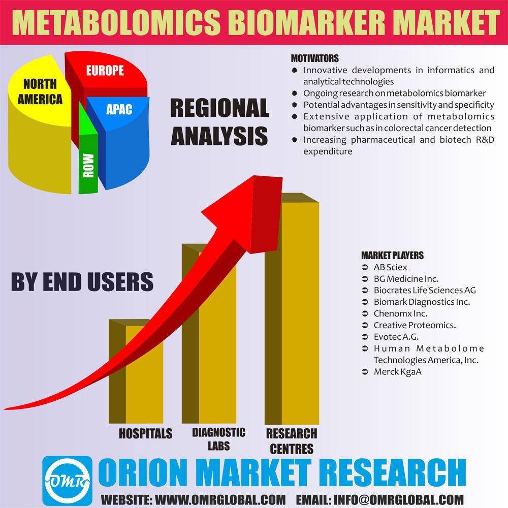 Global Metabolomics Biomarker Market