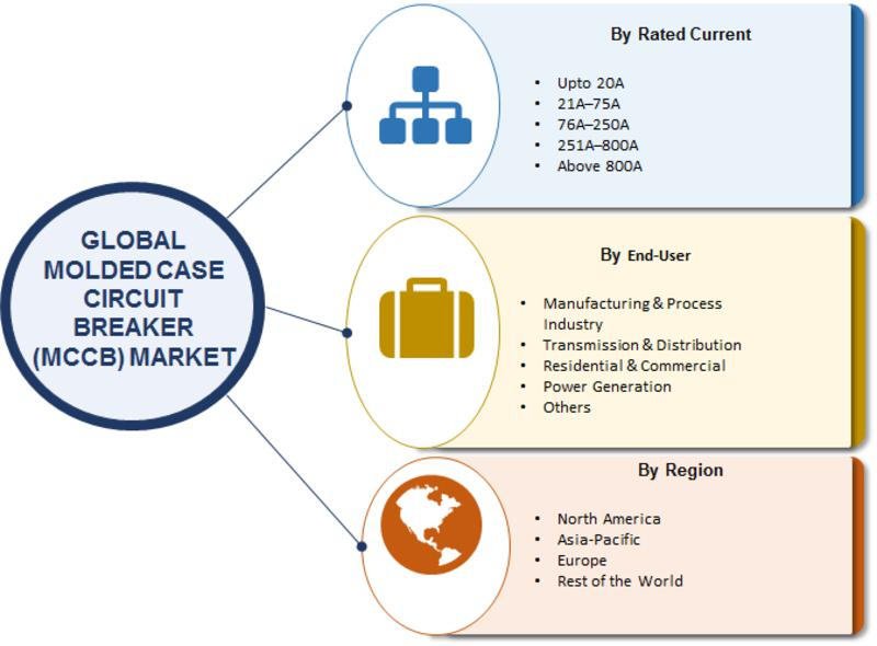 Global Molded Case Circuit Breakers (MCCB) Market