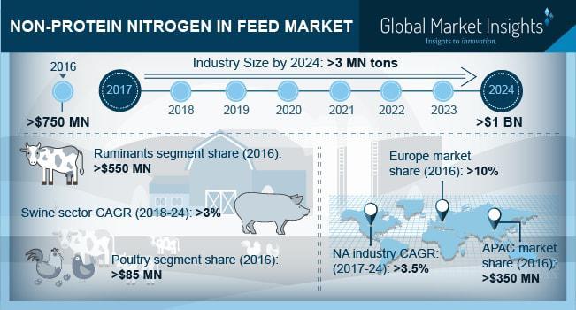 Non-Protein Nitrogen in Feed Market
