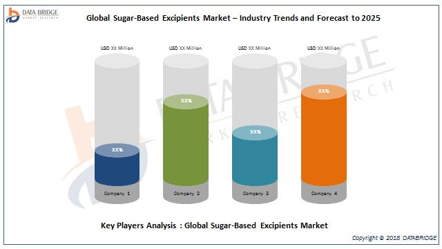 Global Sugar-Based Excipients Market