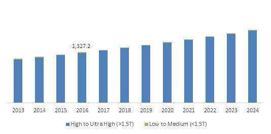 U.S. Magnetic Resonance Imaging (MRI) Systems Market size, By Field Strength, 2013-2024 (USD Million)