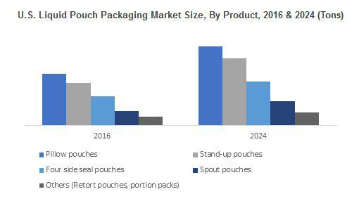 Liquid Pouch Packaging Market