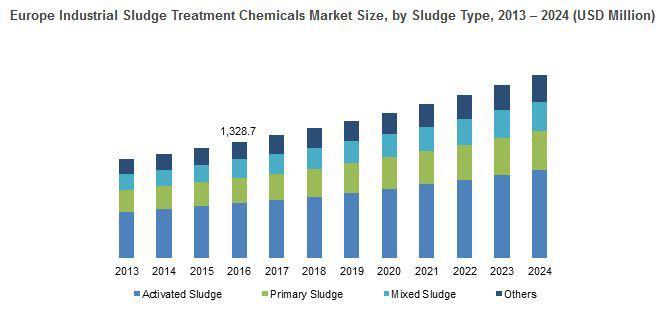 Global Industrial Sludge Treatment Chemicals Market Trends -