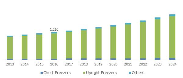 China Ultra-Low Temperature Freezers Market, By Type, 2013 - 2024 (USD Million)