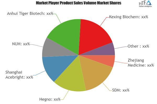 Biotin Market Is Booming Worldwide | Zhejiang Medicine, SDM,