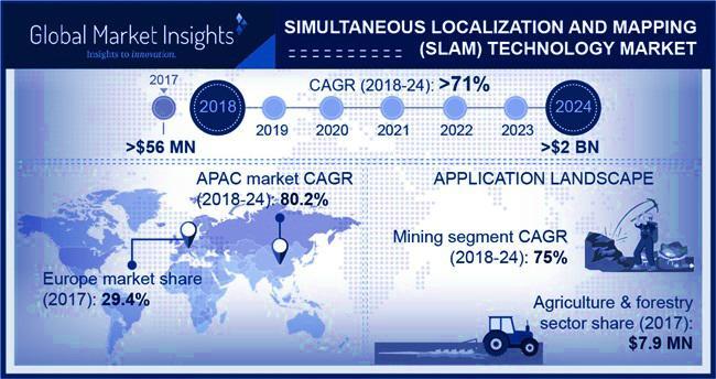 SLAM Technology Market