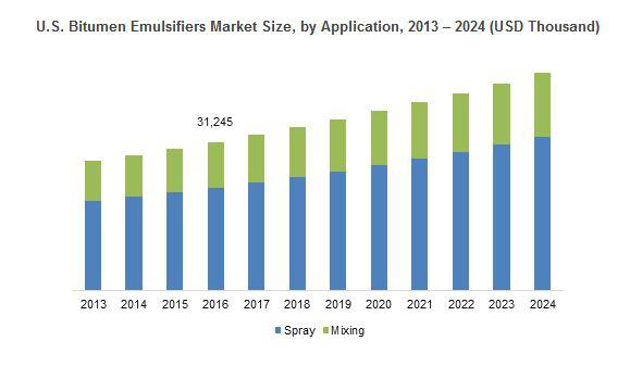 Bitumen Emulsifiers Market