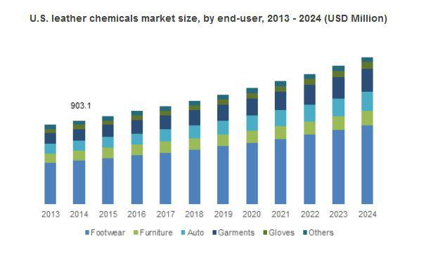 Leather Chemicals Market