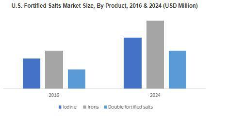 Fortified Salts Market