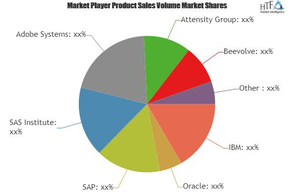 Social Business Application Market Is Booming Worldwide | IBM,