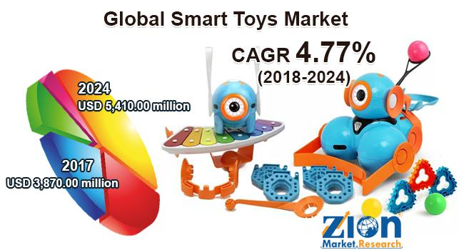 Smart Toys Market
