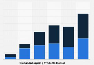 New Study Focusing on Anti-Ageing Products Market 2019-2026