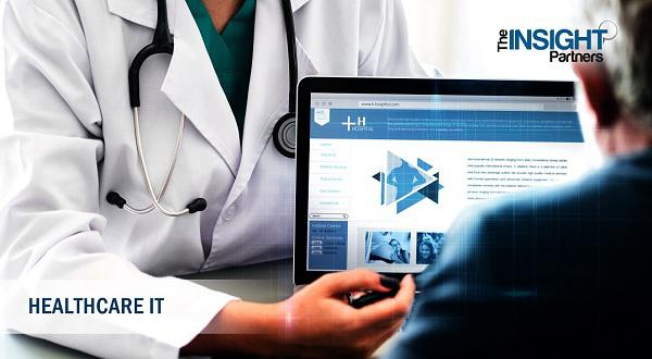 Connected Health Market to 2027
