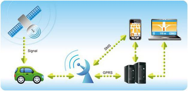 Innovative Report on Automatic Vehicle Location System (AVL)