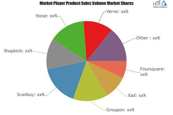 Location Based Advertising (LBA) Market to witness huge growth