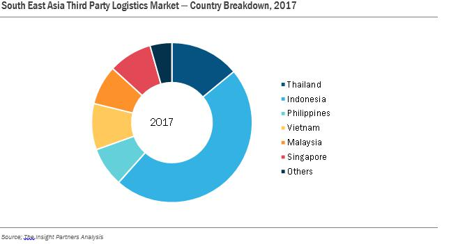 Third Party Logistics Market in South East Asia Worth USD 55.7 Billion by 2025