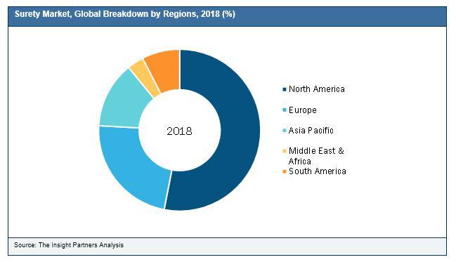Surety Market Worth USD 28.77 Billion by 2027