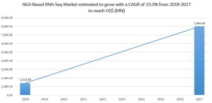 NGS-Based RNA-Seq Market to 2027