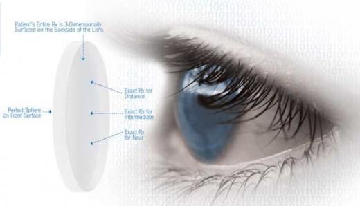 Digital lenses Market