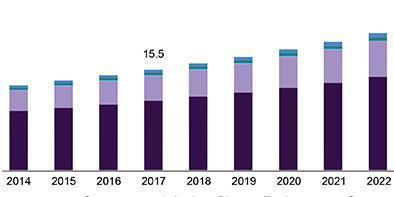 Substation Automation Market 2019