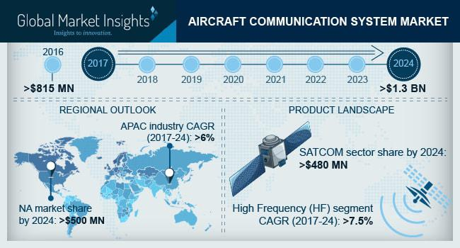 Aircraft Communication System