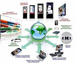 Global Digital Signage Systems Market