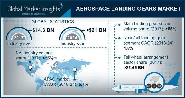 Aerospace Landing Gear Market