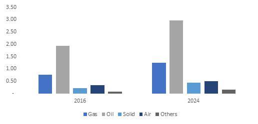 Distribution Transformer Market