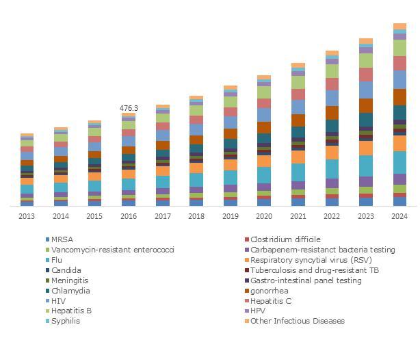 Point of Care (PoC) Molecular Diagnostics Market