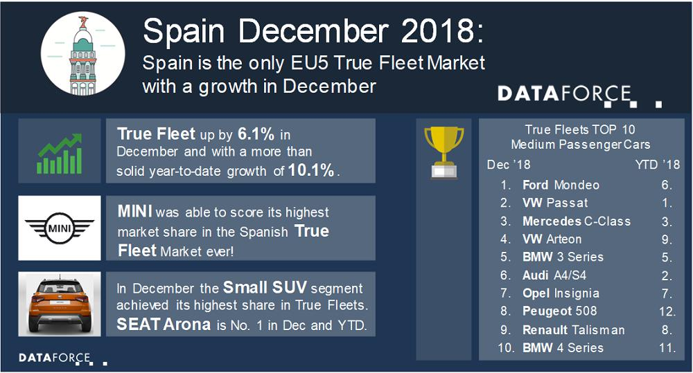 Spain is the only EU5 True Fleet Market with a growth in December